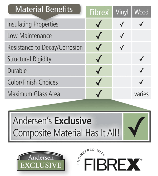 comparison-of-benefits-of-fibrex-wood-vinyl-windows